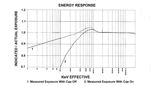 TBM-IC-LR Energy Response Curvey in keV