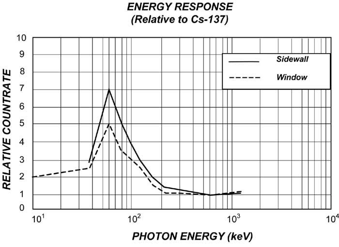 Energy Response Curve for Monitor 200 Radiation Detector